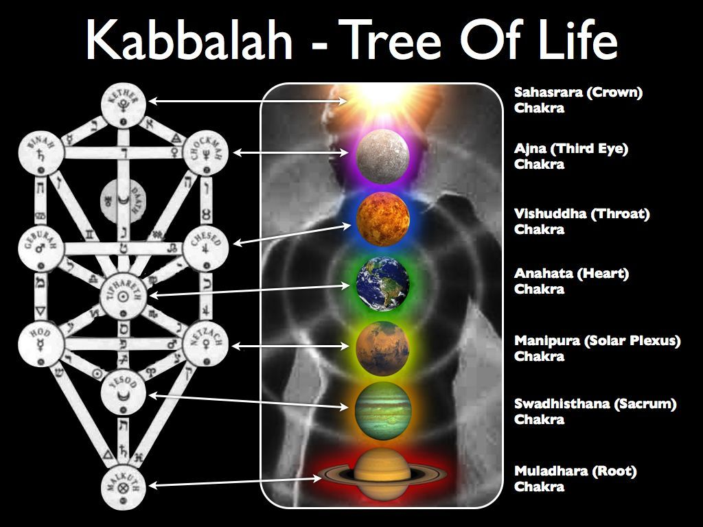 small resolution of the kabbalah is strongly rooted in jewish teachings