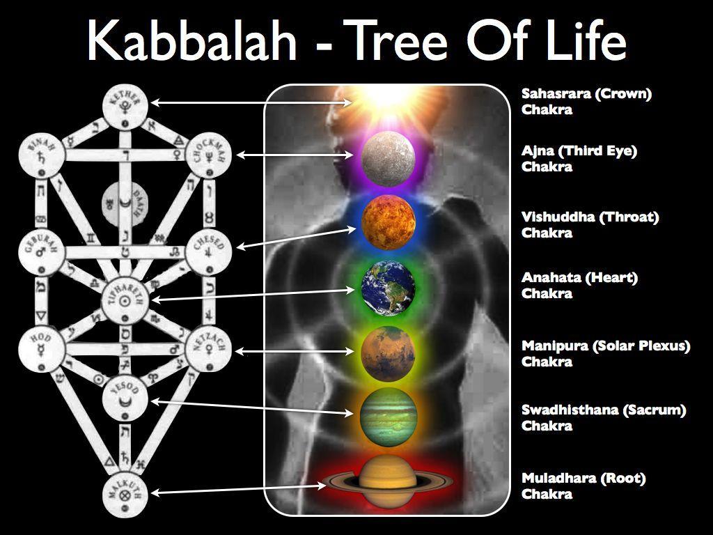 Kabbalah chakras