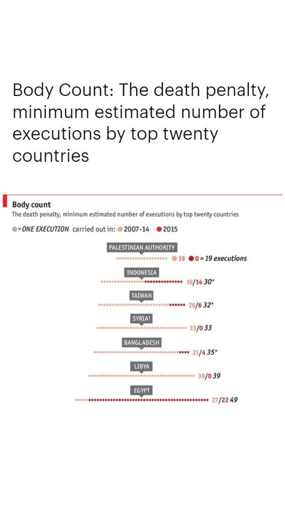 Body Count: The death penalty, minimum estimated number of executions by top twenty countries