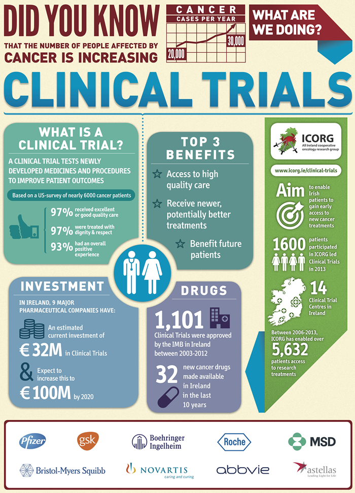Facts about Clinical Trials in Ireland   Cancer facts ...