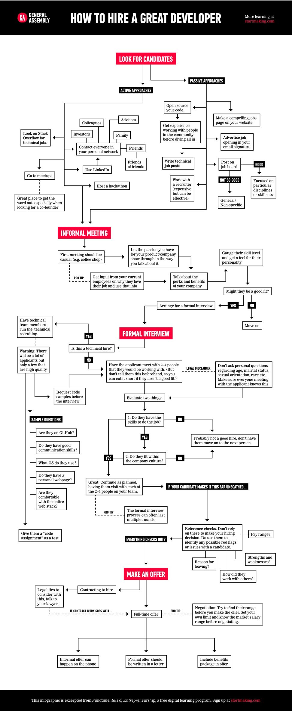 how to hire a great developer  flow chart