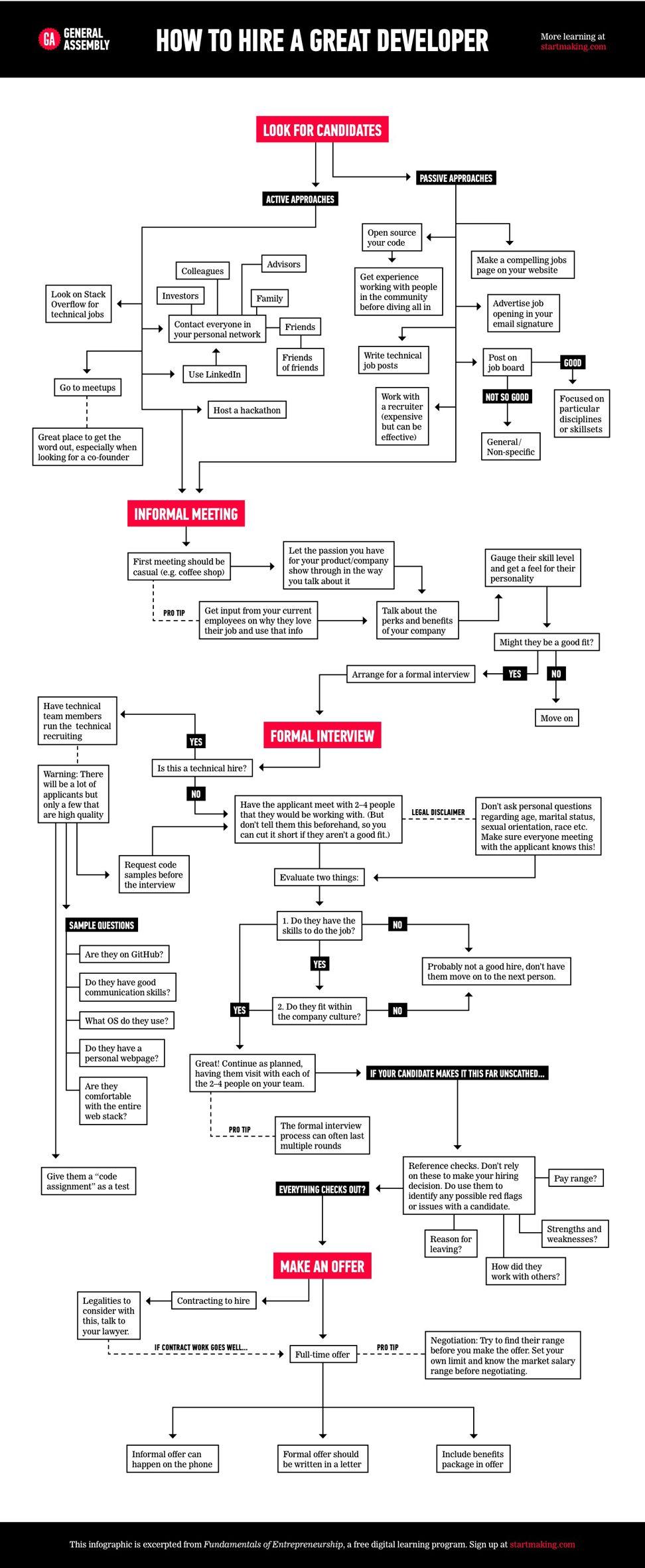 medium resolution of how to hire a great developer flow chart application development software development