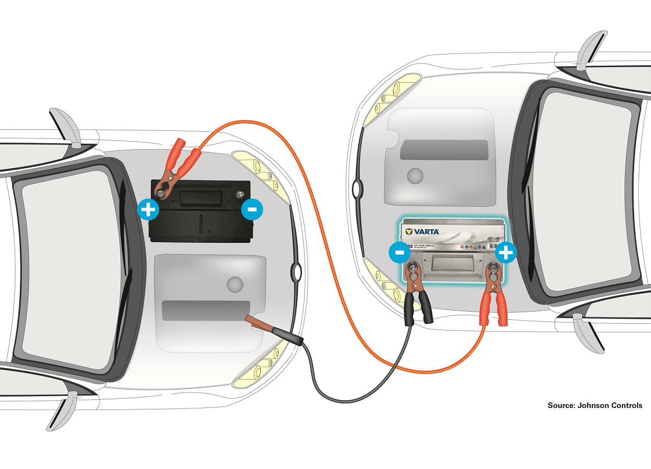 Autobatterie überbrücken