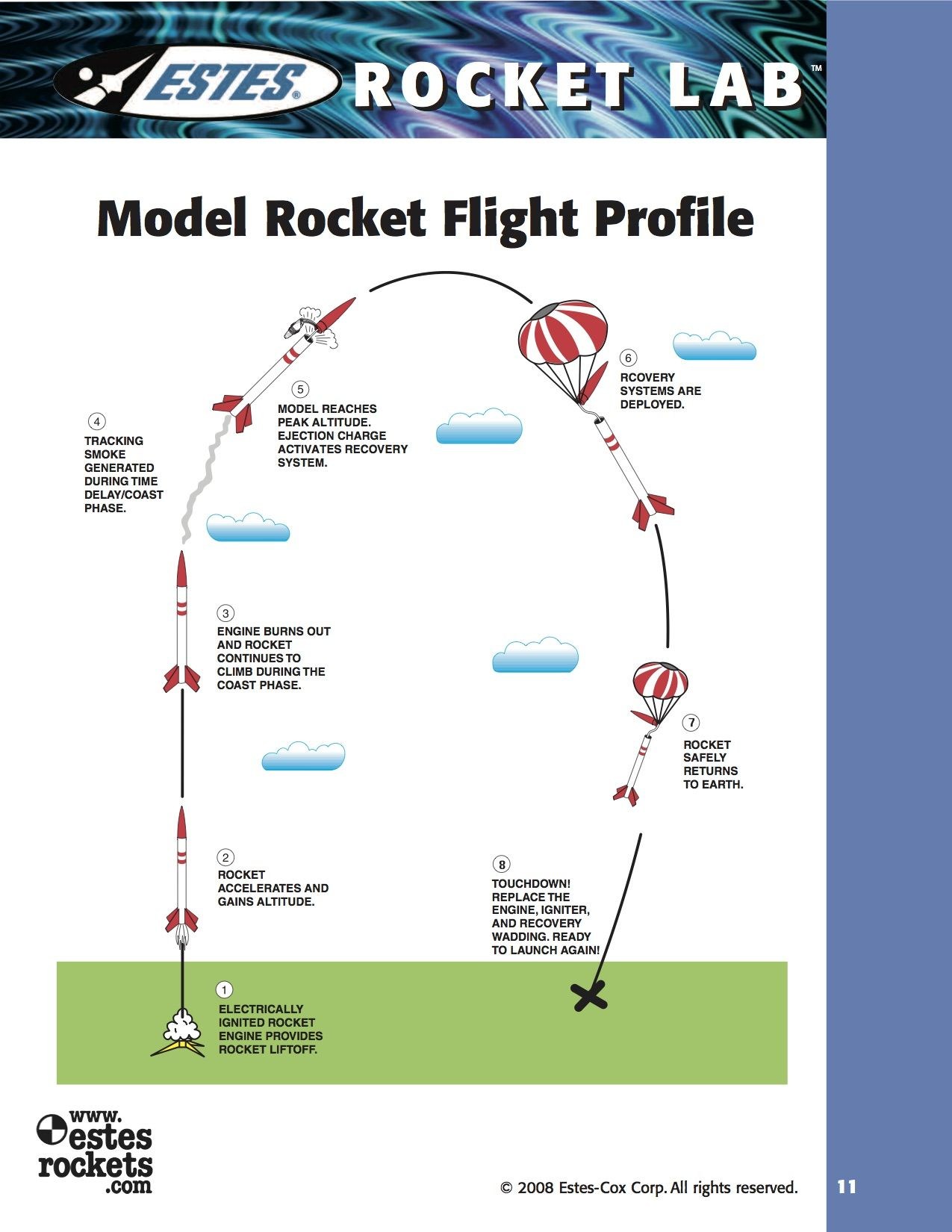 Model rocket flight profile electrically ignited rocket engine model rocket flight profile electrically ignited rocket engine provides rocket liftoff eocket accelerates and gains altitude engine burns out and rocket pooptronica Images