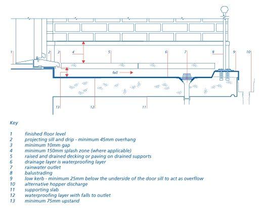 Nhbc Standards 2011 Drainage Floor Finishes Detail