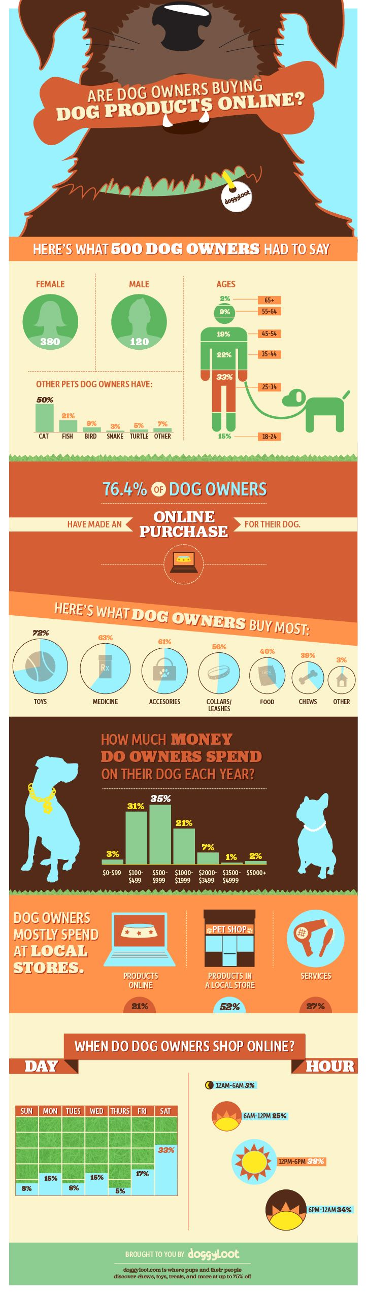 Doggyloot 12 Years After Pets Com Is Now The Time For Online Sales Of Pet Products Dog Owners Dog Marketing Dog Infographic