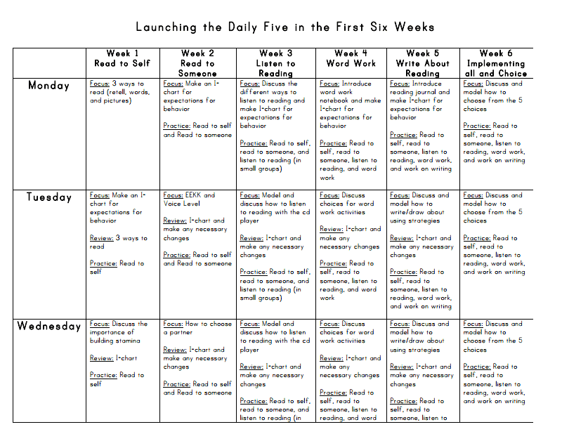 Launching the Daily Five in the First Six Weeks.pdf | NEW School ...