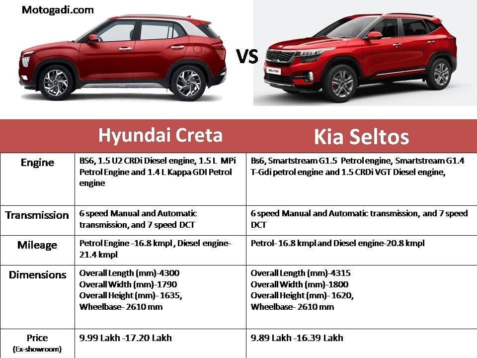 Hyundai Creta Vs Kia Seltos Kia Hyundai Motivational Picture Quotes