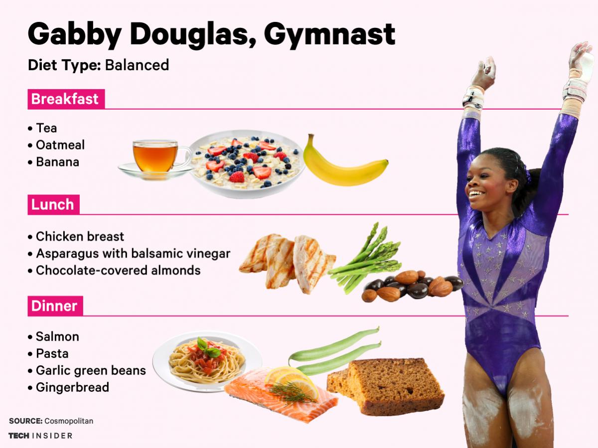 What do sportsmen eat? 11