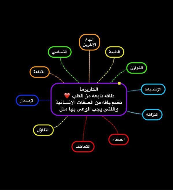 خريطة ذهنيه للكاريزما حسب رؤية الاستاذ محمد الدحيم Energy Incoming Call Incoming Call Screenshot