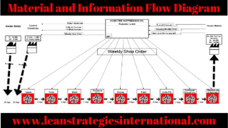 Material And Information Flow Diagram  Vsm  Glossary  Terms  Manufacturing  Flowdiagrams