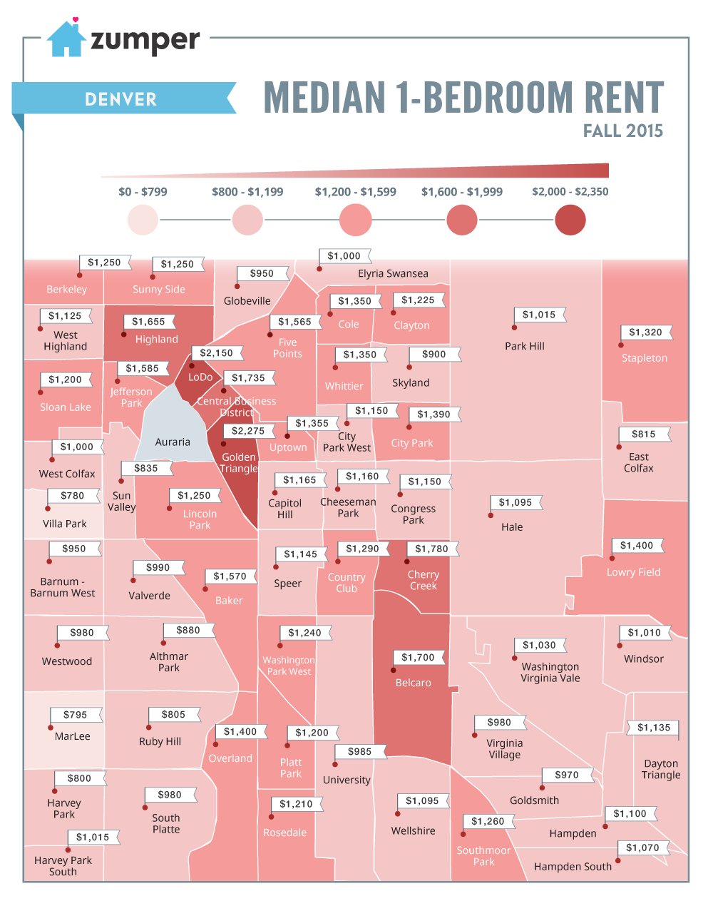Rent prices in Denver remained the 13th most expensive in