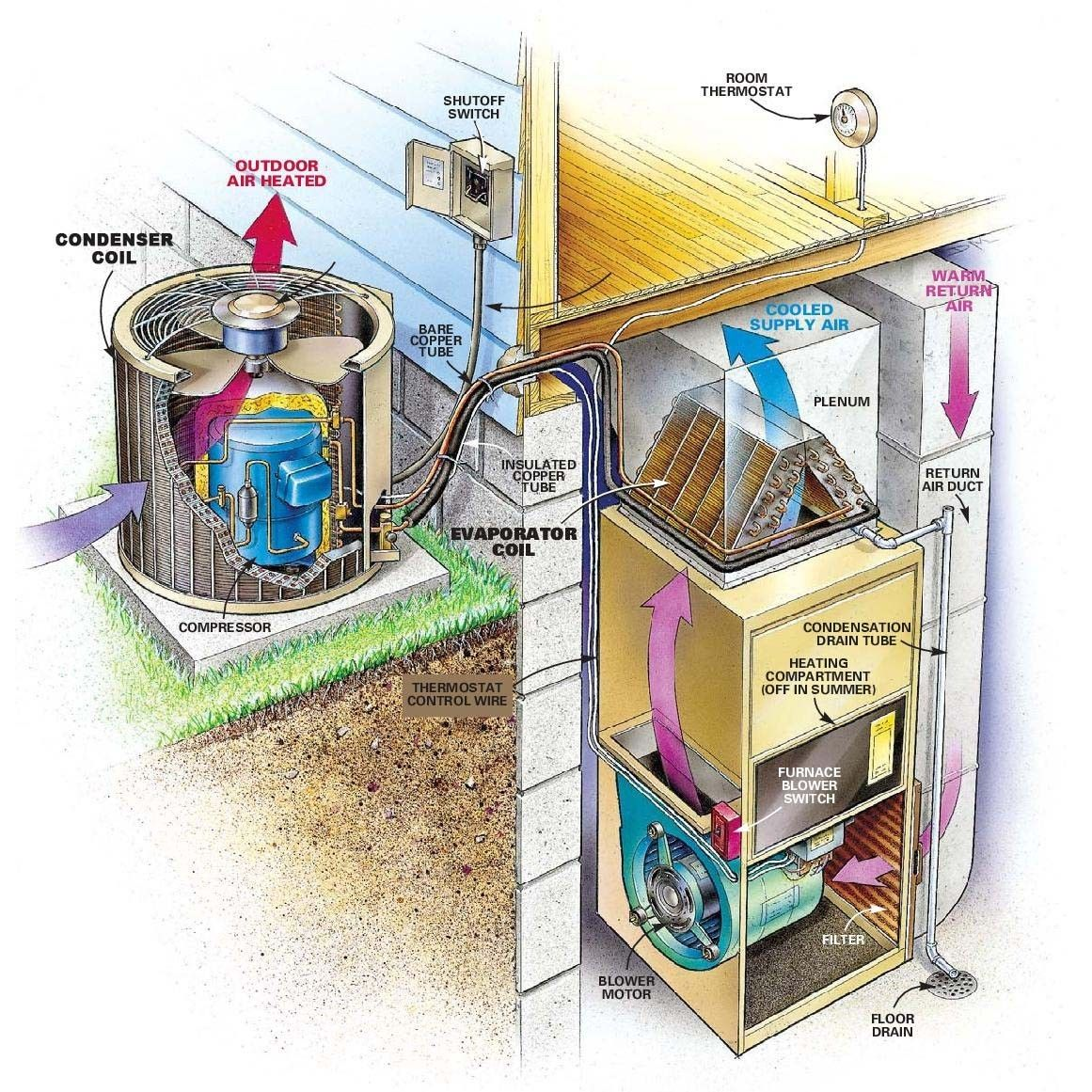 A good A/C system diagram Air conditioner repair, Diy
