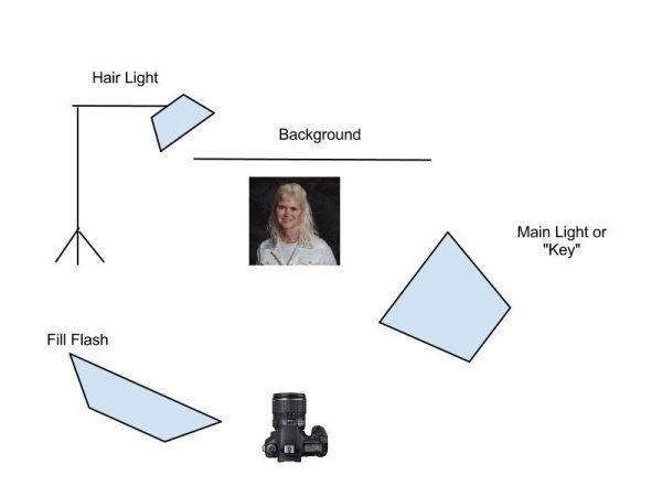 Studio Lighting Setups For Portrait Photography Studio Lighting Studio Lighting Setups Lighting Setups