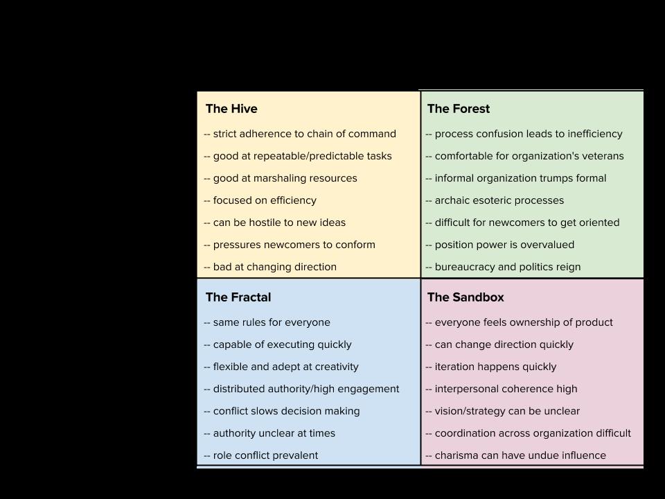 Organization Design For Startups | Joaquin Roc