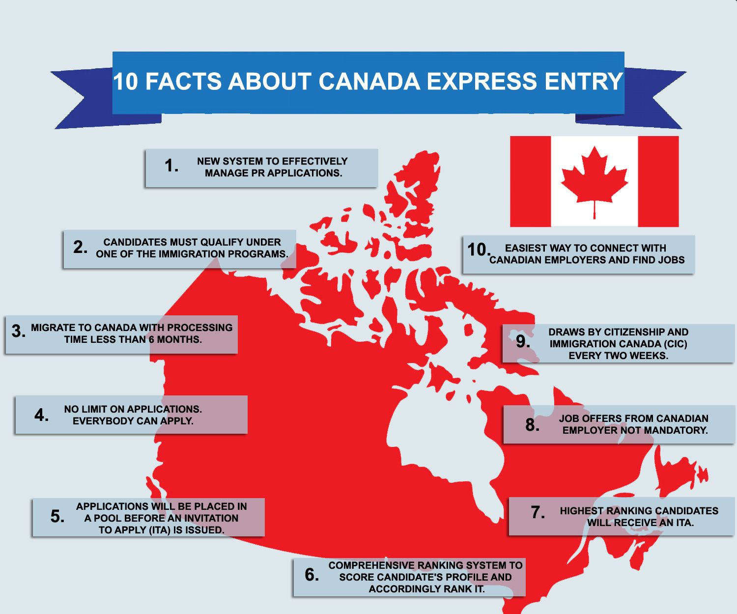 S Canadaimmigrationpath