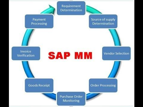 sap tutorial for beginners logistics - YouTube IT info Pinterest