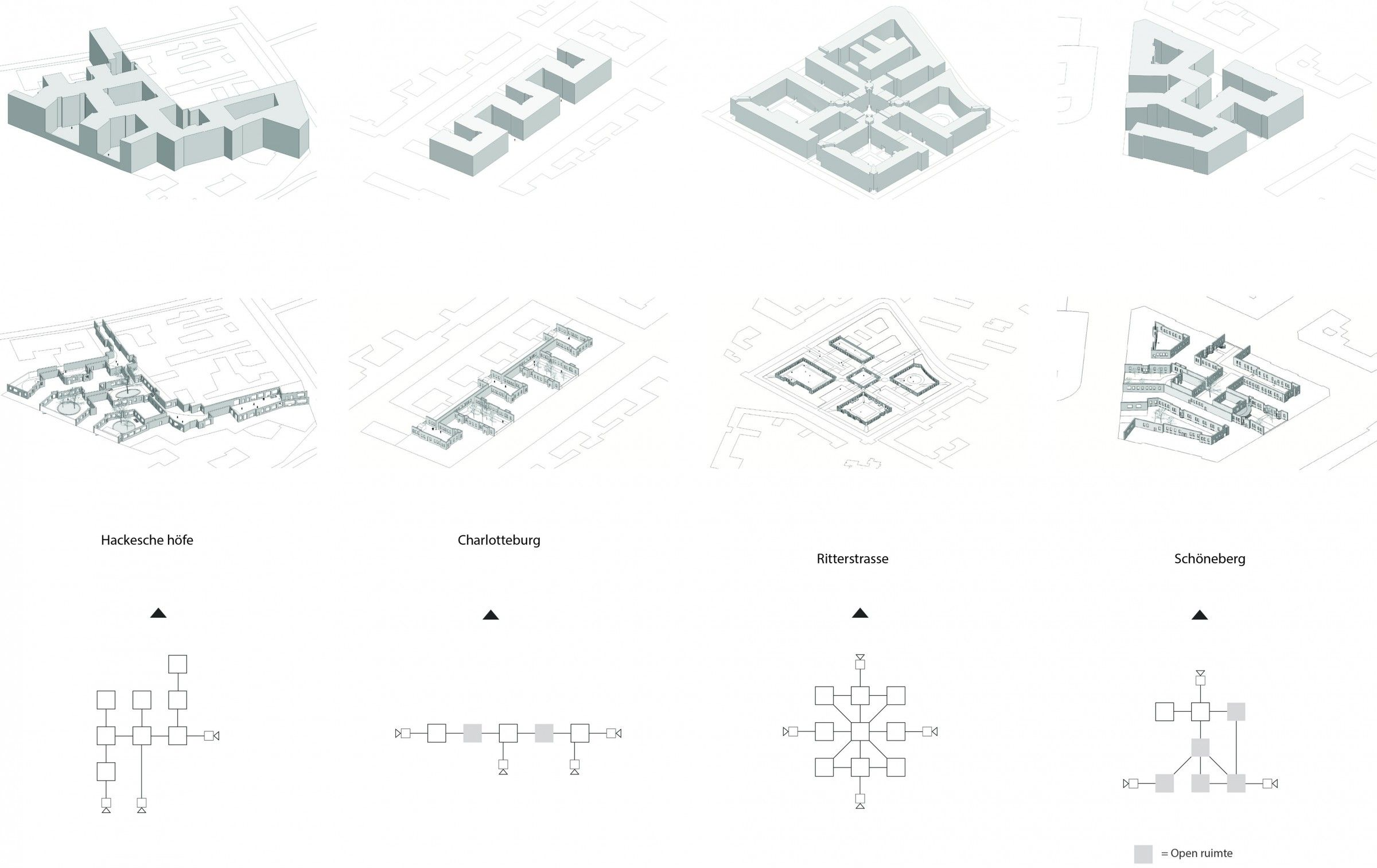 Typologies Of Urbanistic Blocks