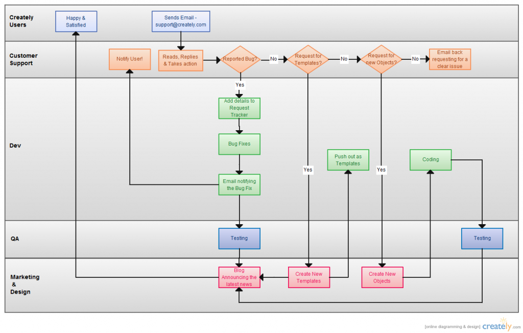 [SCHEMATICS_4PO]  5 Ways to Improve User Manuals with Diagrams and Flowcharts - Creately Blog  | User flow diagram, User flow, Flow chart | Process Flow Diagram Handbook |  | Pinterest
