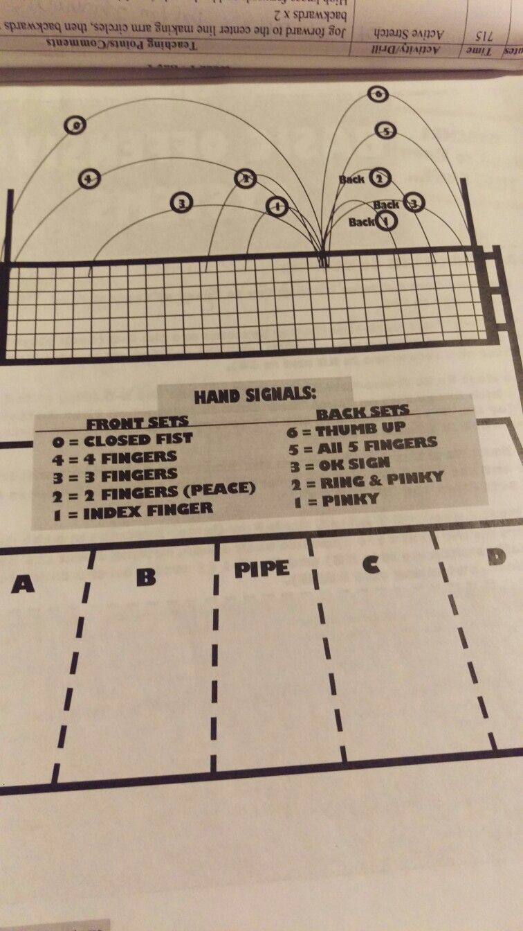 Hand Signals Hand Signals In 2020 Coaching Volleyball Youth Volleyball Volleyball Workouts