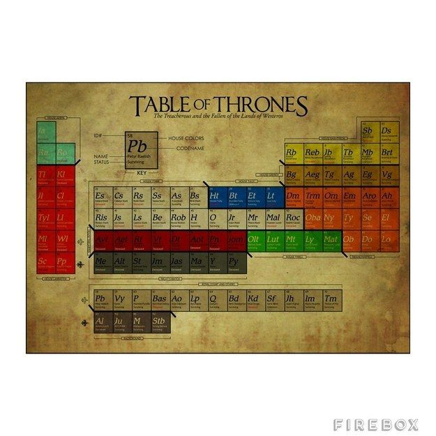 A periodic table of the game of thrones families juego de tronos a periodic table of the game of thrones families juego de tronostabla peridicahistoria urtaz Gallery