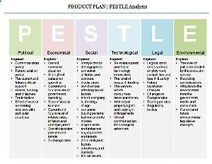Product Plan Pestle Analysis  Stratgie    Business