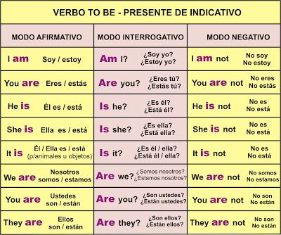 Verbo To Be Ser O Estar Como Aprender Ingles Basico Verbos Ingles Vocabulario En Ingles