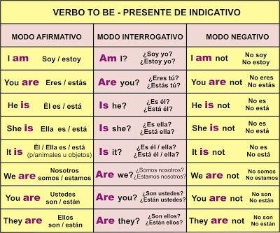 Verbo TO BE – Ser o Estar | Aprender Inglés Fácil | frases en ...
