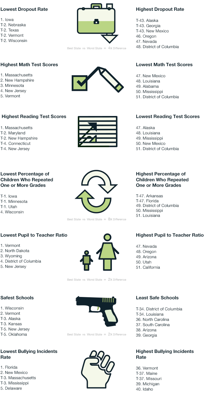 2014's States with the Best and Worst School Systems