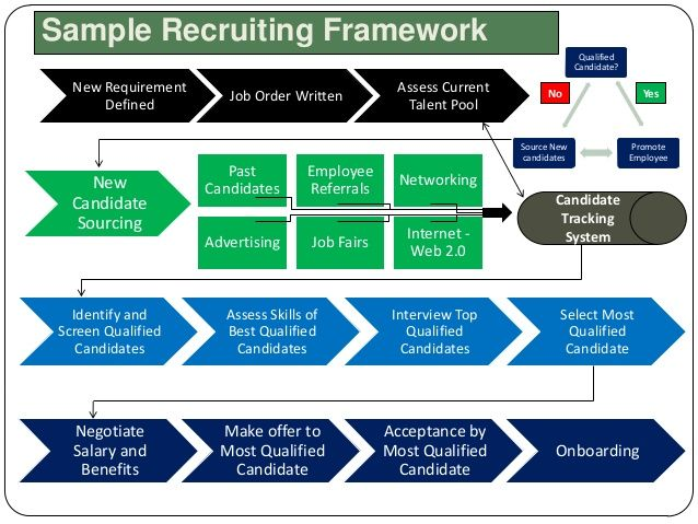 Image Result For Example Recruitment Strategy  Recruitment