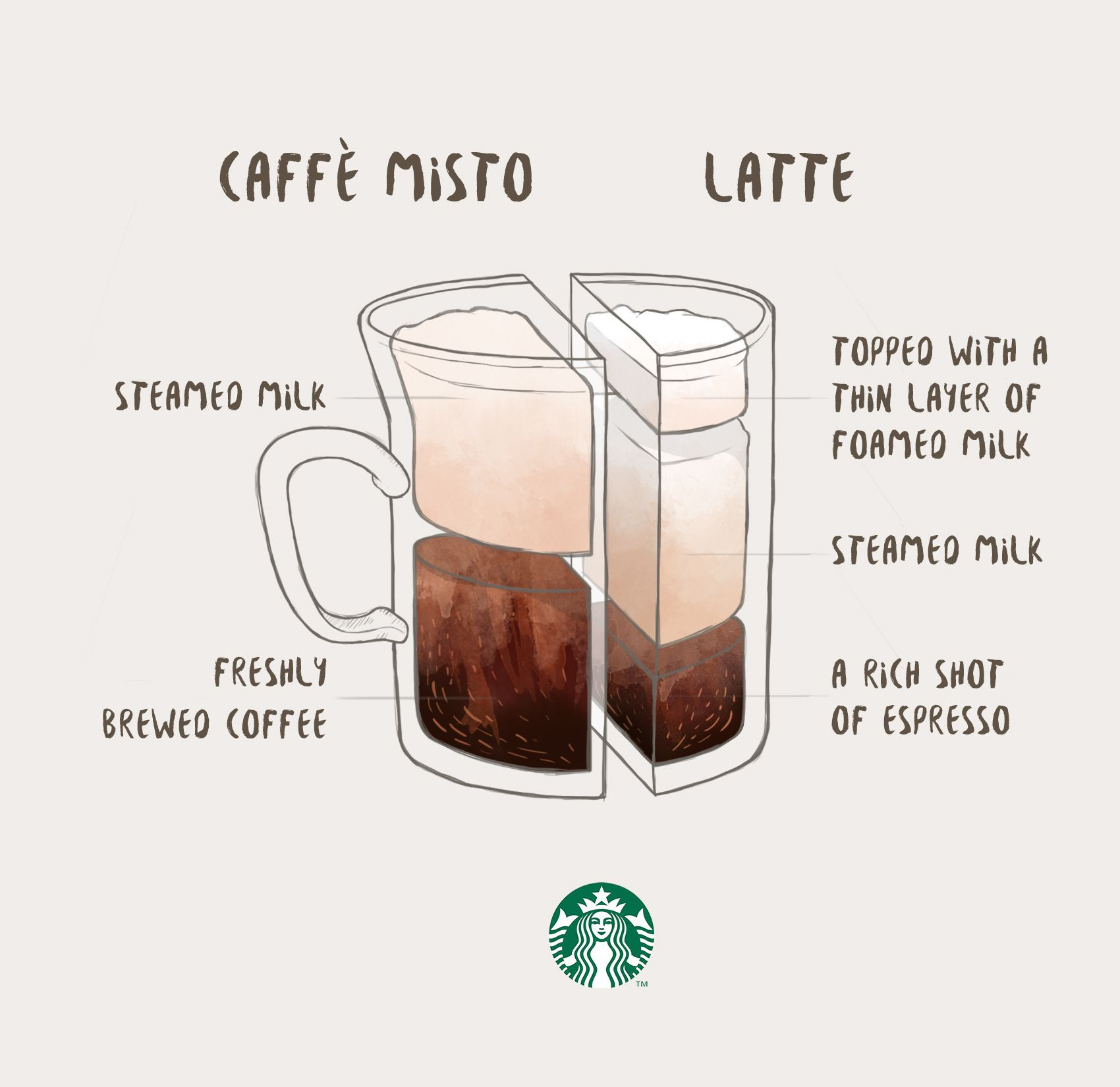 Caffè Misto vs. Latte | Everything I Love | Pinterest | Starbucks ...