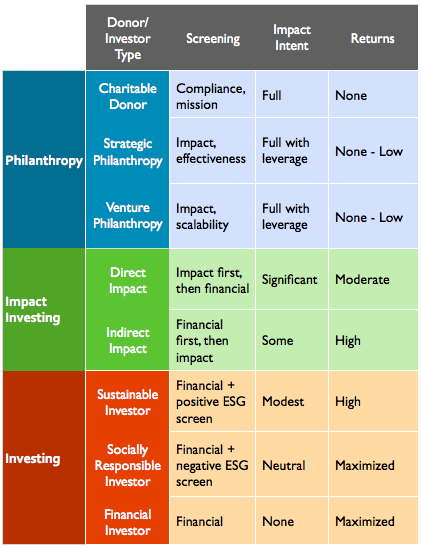 An Introduction to Impact Investing