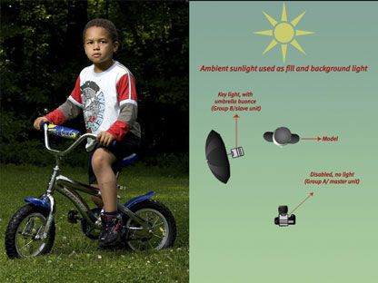 Outdoor portrait and lighting diagram environmental lighting outdoor portrait and lighting diagram mozeypictures Gallery