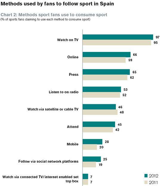Resultados de la Búsqueda de imágenes de Google de http://www.vertele.com/files/2012/06/Metodos-usados-para-seguir-deporte.jpg