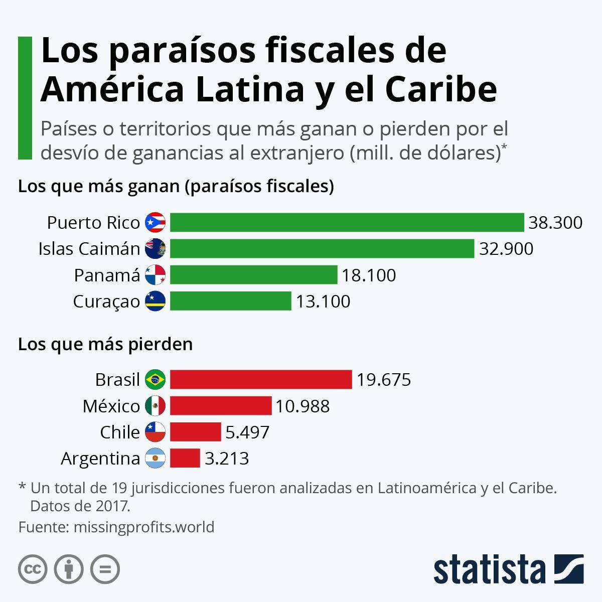 Infografía El Impacto Del Desvío De Fondos Al Exterior En Latinoamérica Paraíso Fiscal Islas Caribeñas Islas Caiman