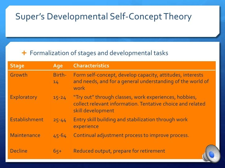 Super\u0027s developmental self-concept theory career NCE national