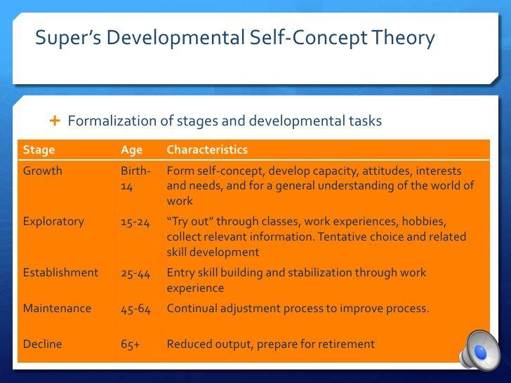 Super\u0027s developmental self-concept theory career NCE national