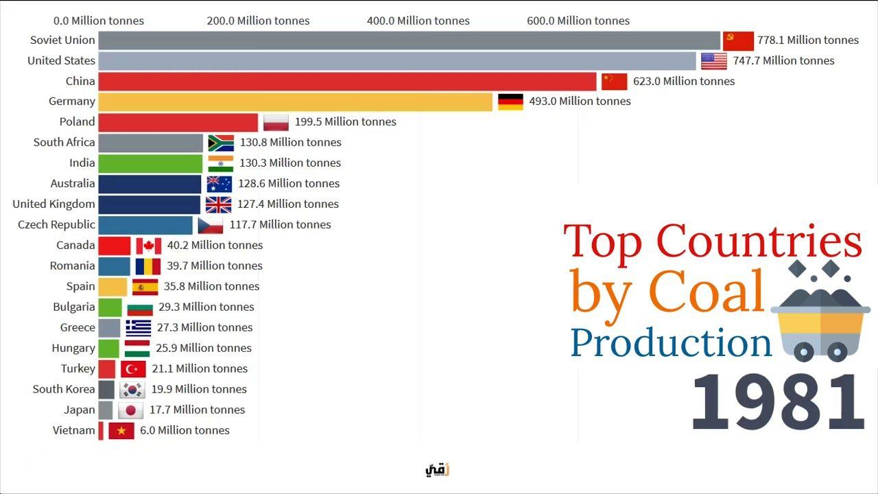 أكثر 20 دولة إنتاجا للفحم 1981 2018 Top Countries By Coal Production Youtube Top Country Germany The Unit