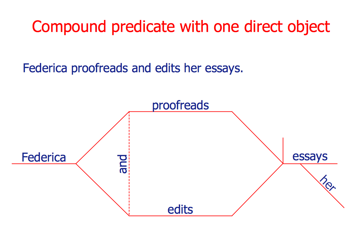 This sentence diagram demonstrates the compound predicate with one this sentence diagram demonstrates the compound predicate with one direct object any sentence diagram including a compound predicate with direct objects ccuart Image collections