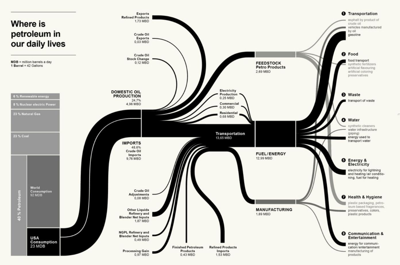 Musings on interesting things sankey diagrams pinterest musings on interesting things sankey diagrams pinterest sankey diagram pooptronica Image collections