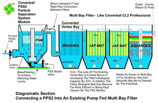 Related image koi pinterest for Pond filtration system diagram