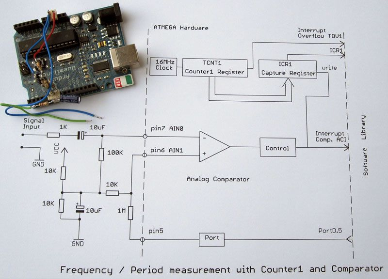 Frequency Measurement Library | Arduino in 2019 | Arduino