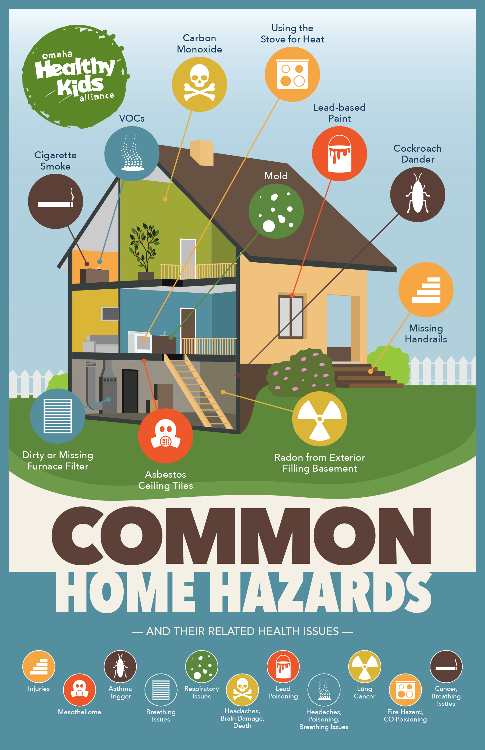 Home Hazards Infographic Common Home Hazards and their