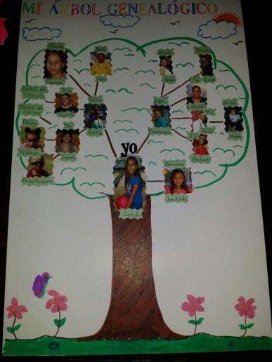 The 25 best un arbol genealogico ideas on pinterest - Ideas para hacer un arbol genealogico ...