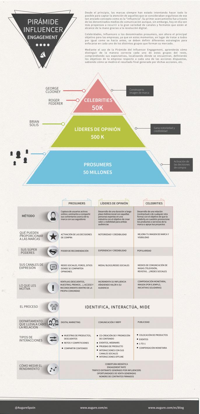 La Pirámide Del Influencer Engagement 3 Tipos De Influencia Infographic Marketing Consumer Insights Interactive Marketing