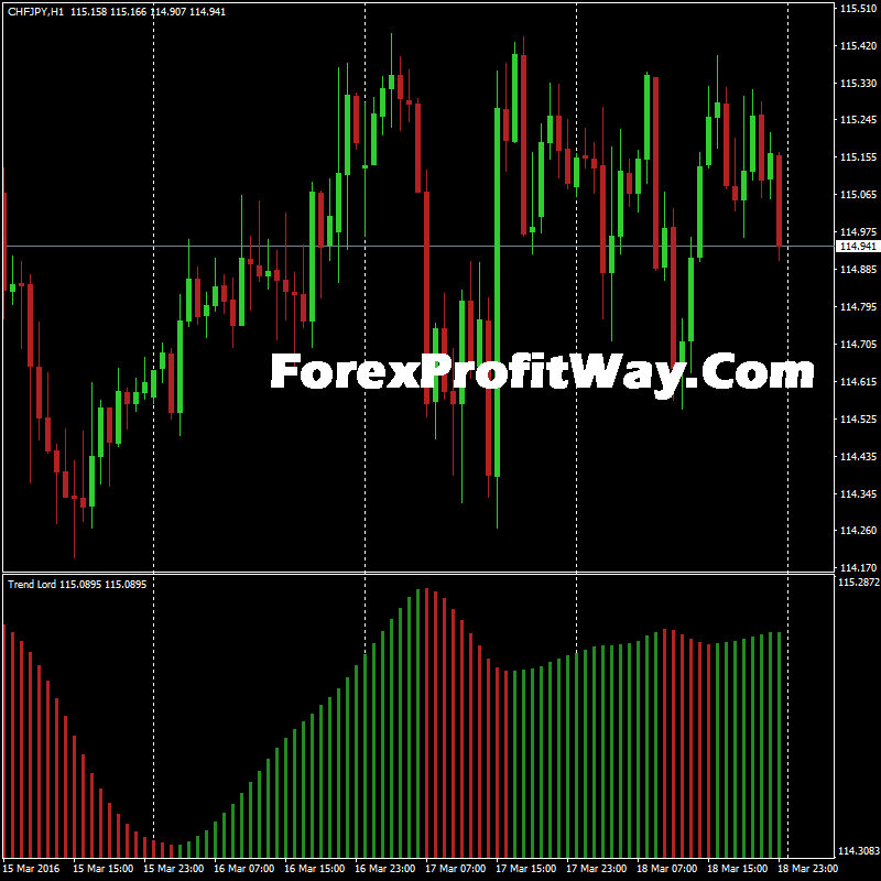 Download nitro+ forex mt4 indicator