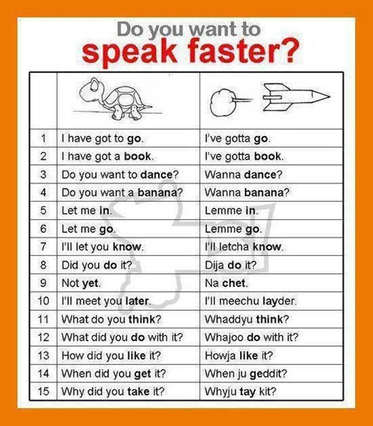Do You Want to Speak English Faster? | Useful Info