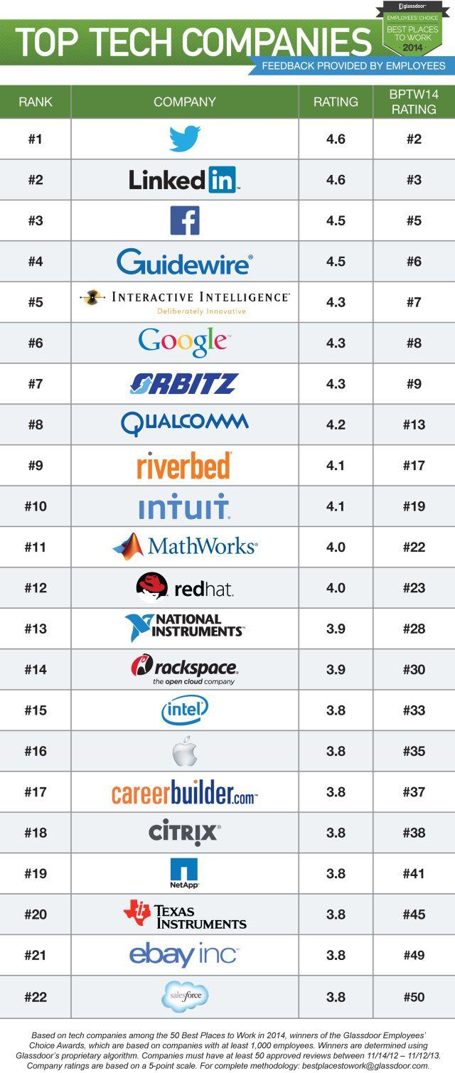 Top tech companies best places to work 2014 infografia