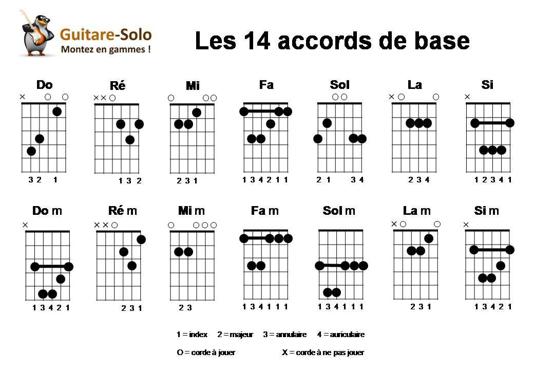 Accord guitare recherche google guitare pinterest google - Apprendre la guitare seul mi guitar ...