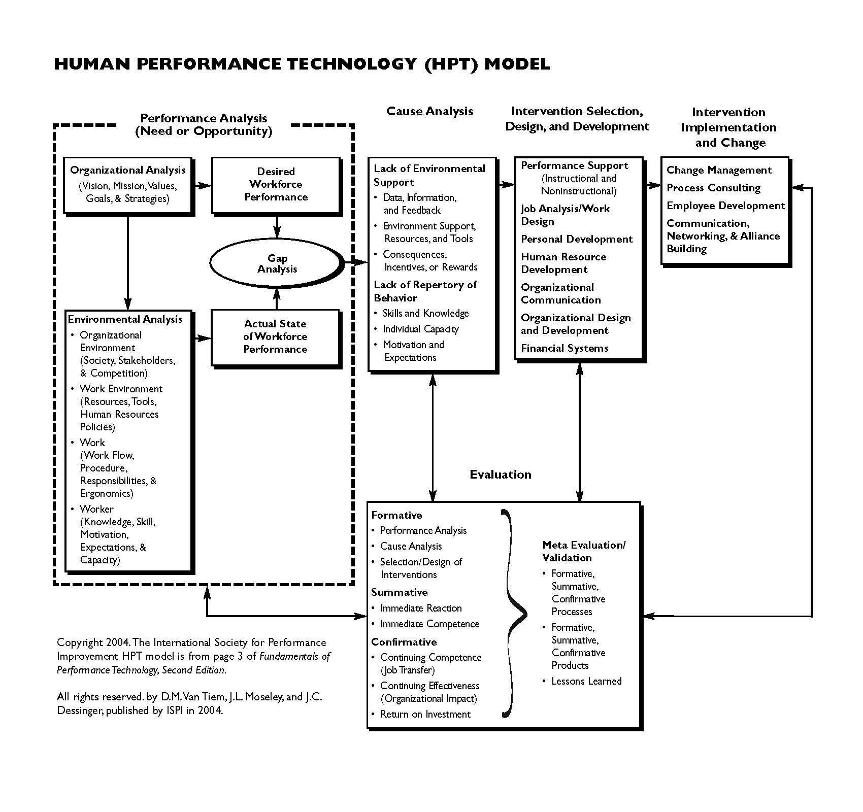 Human Performance Technology Model Here Is IspiS Model For